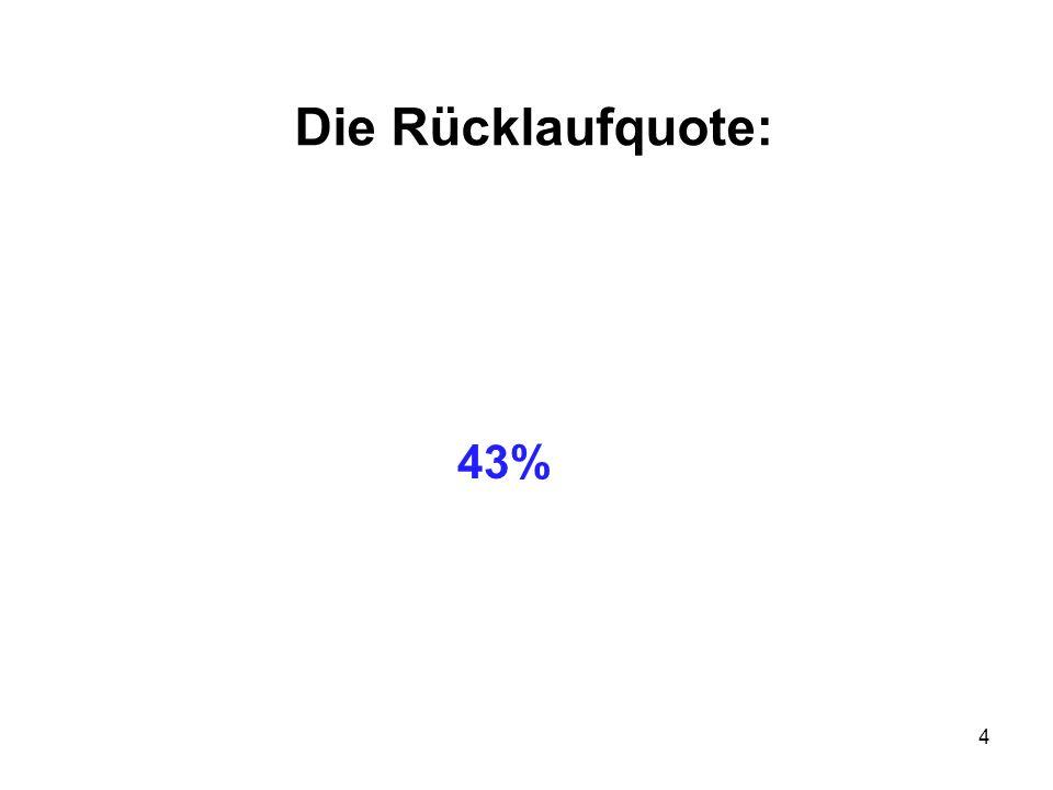 Die Rücklaufquote: 43%
