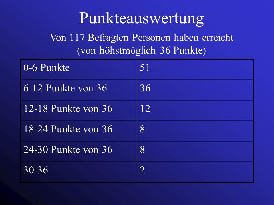 Von 117 Befragten Personen haben erreicht (von höhstmöglich 36 Punkte)