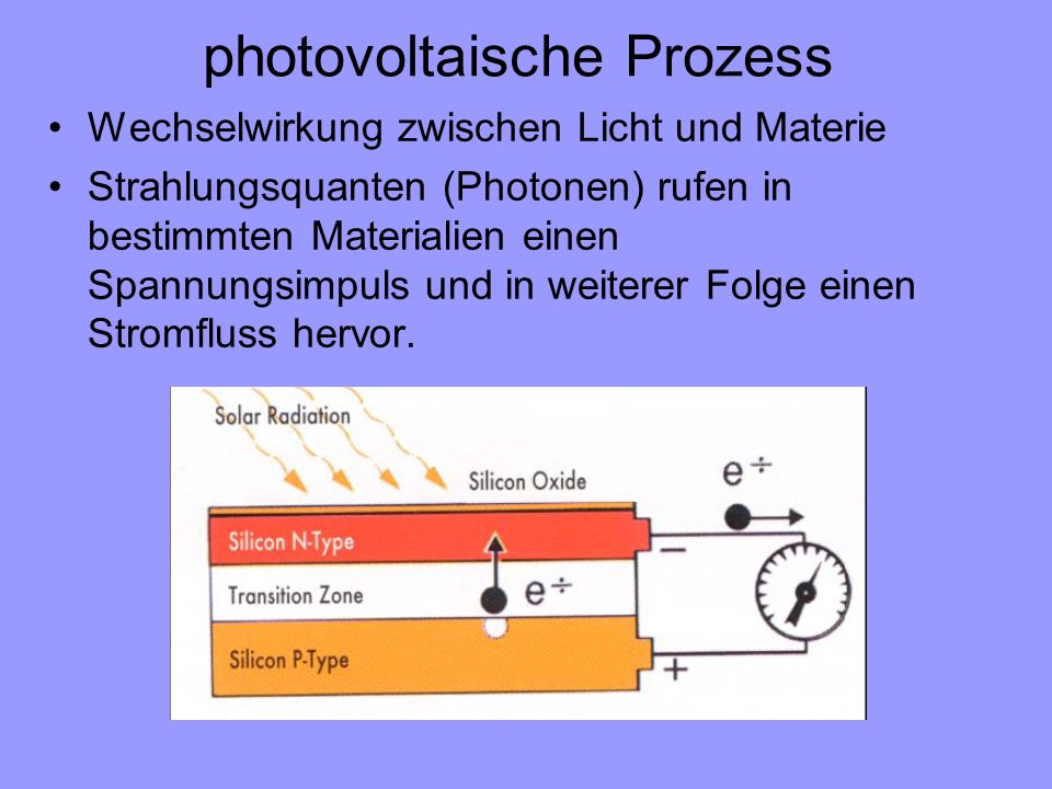 photovoltaische Prozess