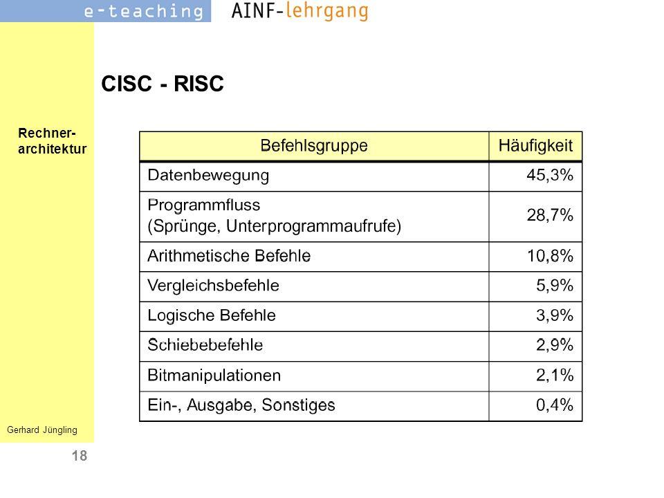 CISC - RISC