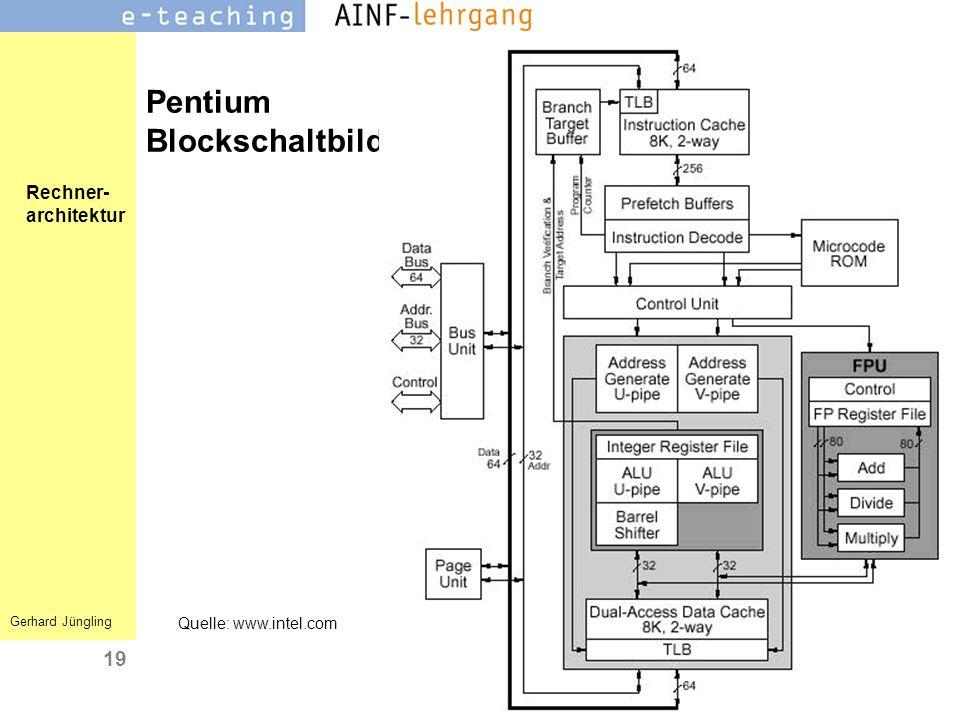 Pentium Blockschaltbild