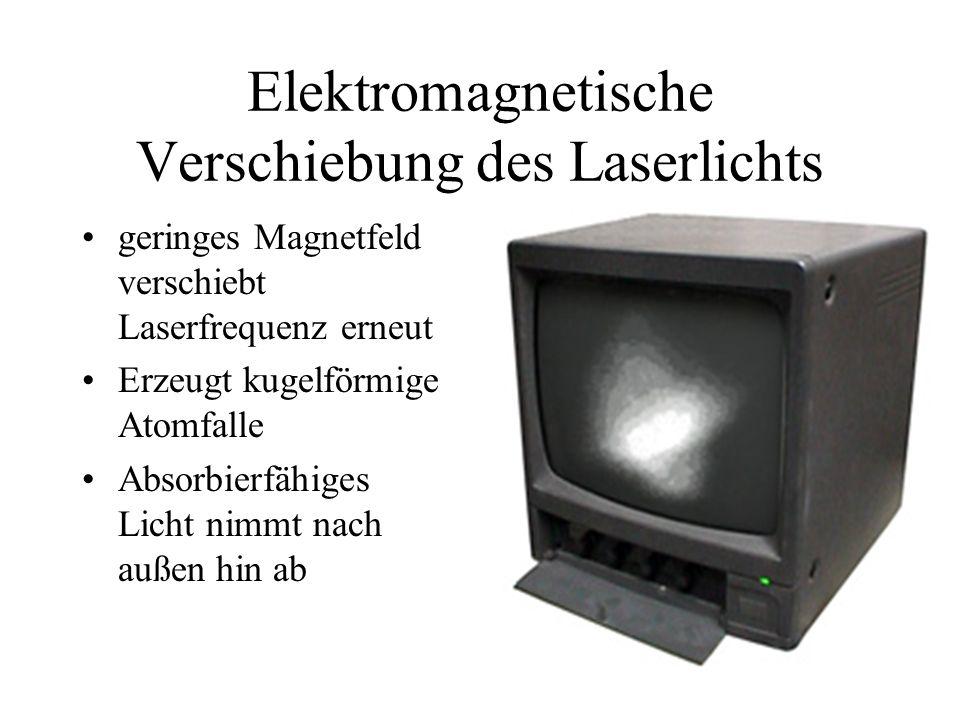 Elektromagnetische Verschiebung des Laserlichts