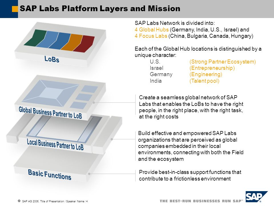 SAP Labs Platform Layers and Mission