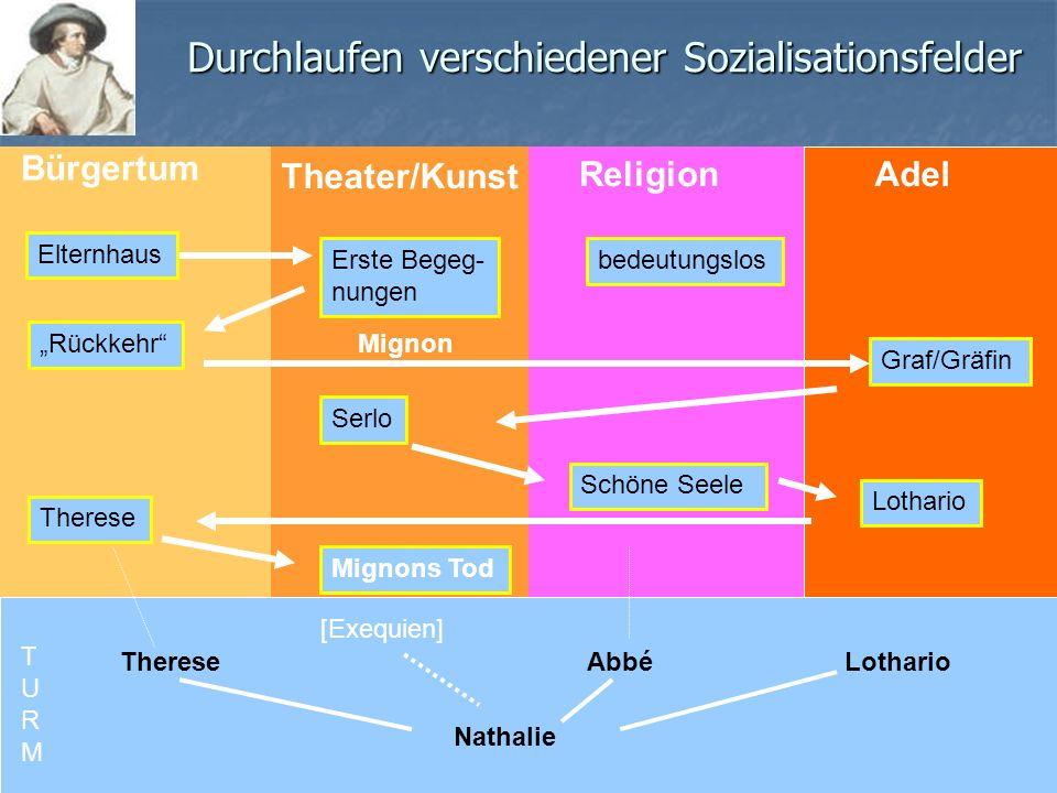 Durchlaufen verschiedener Sozialisationsfelder