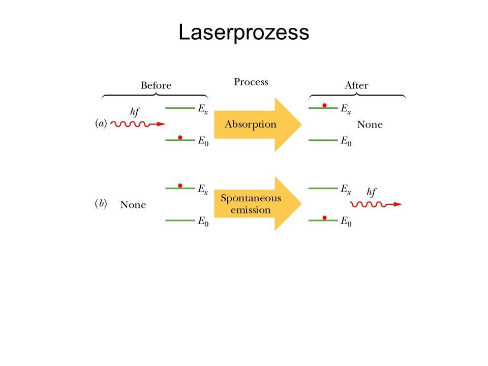Laserprozess