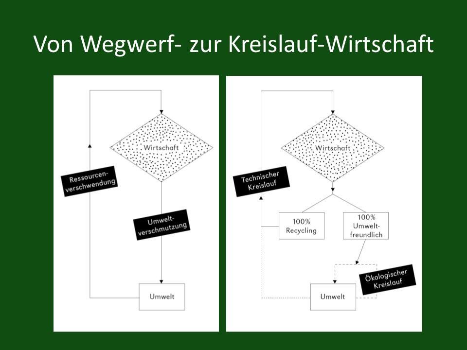 Von Wegwerf- zur Kreislauf-Wirtschaft