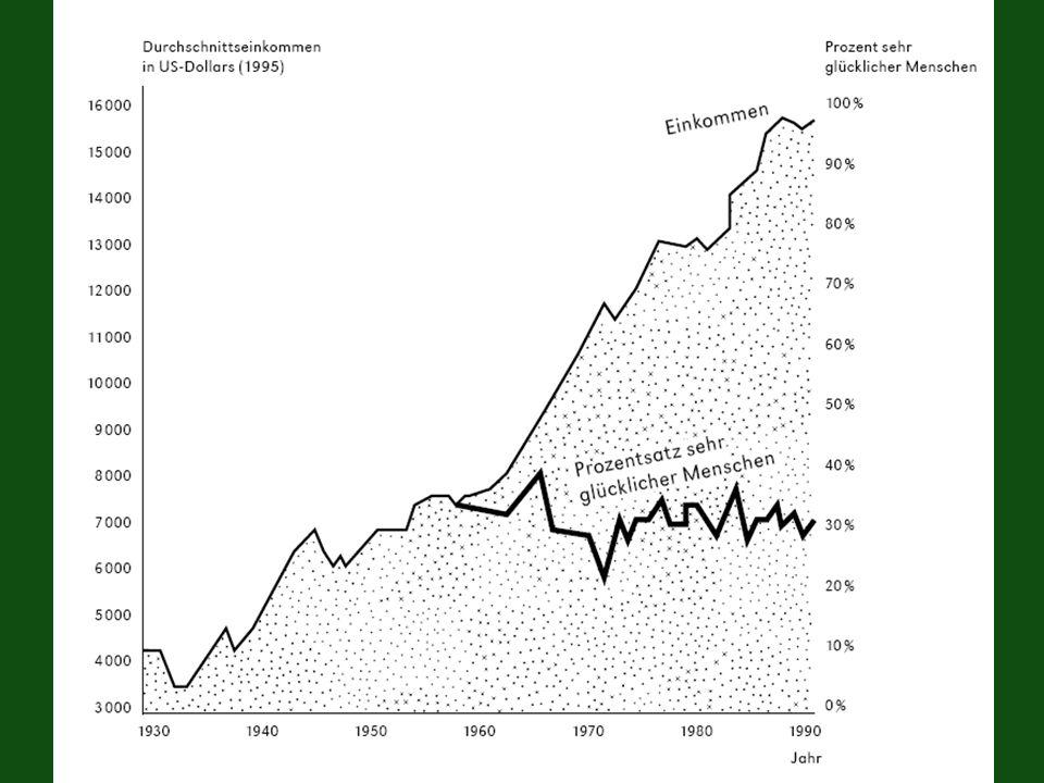 Glück und Einkommen (USA)