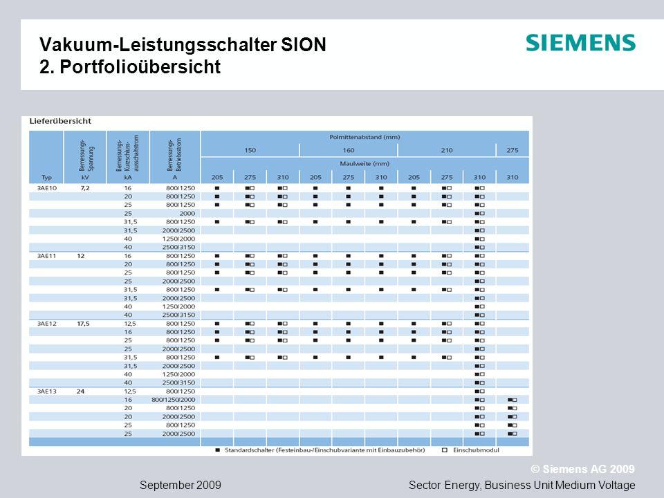 Vakuum-Leistungsschalter SION 2. Portfolioübersicht