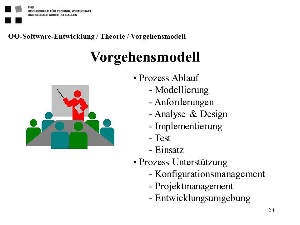 OO-Software-Entwicklung / Theorie / Vorgehensmodell