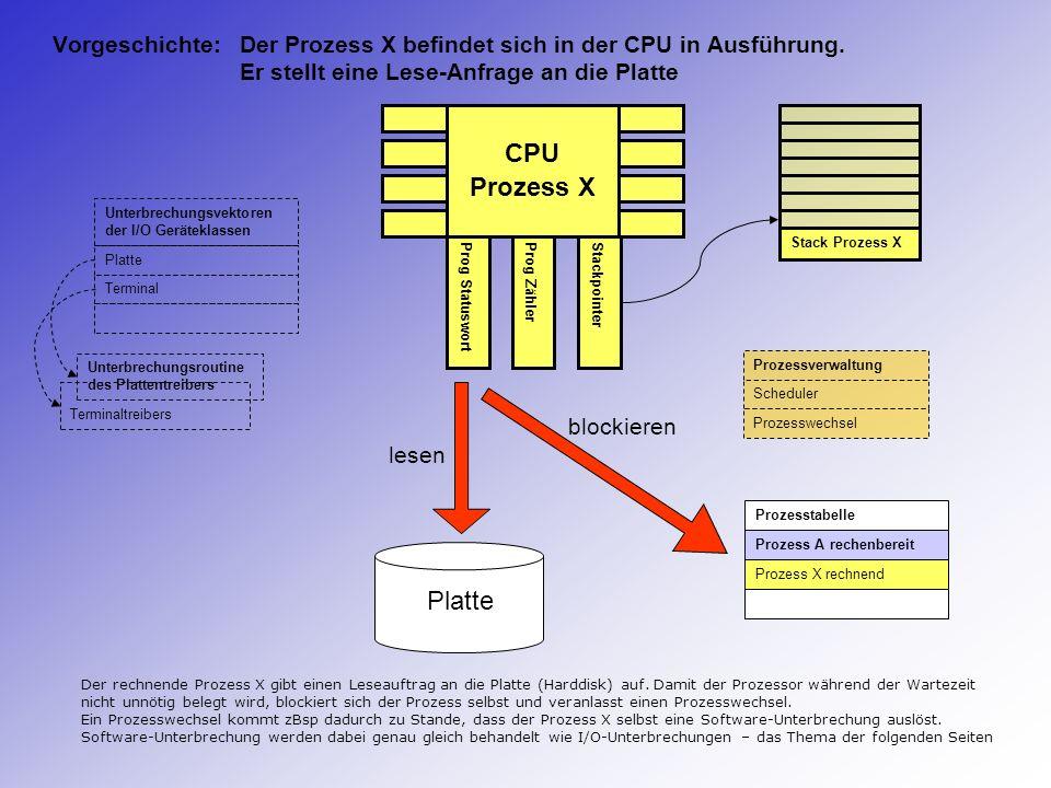 Vorgeschichte:. Der Prozess X befindet sich in der CPU in Ausführung