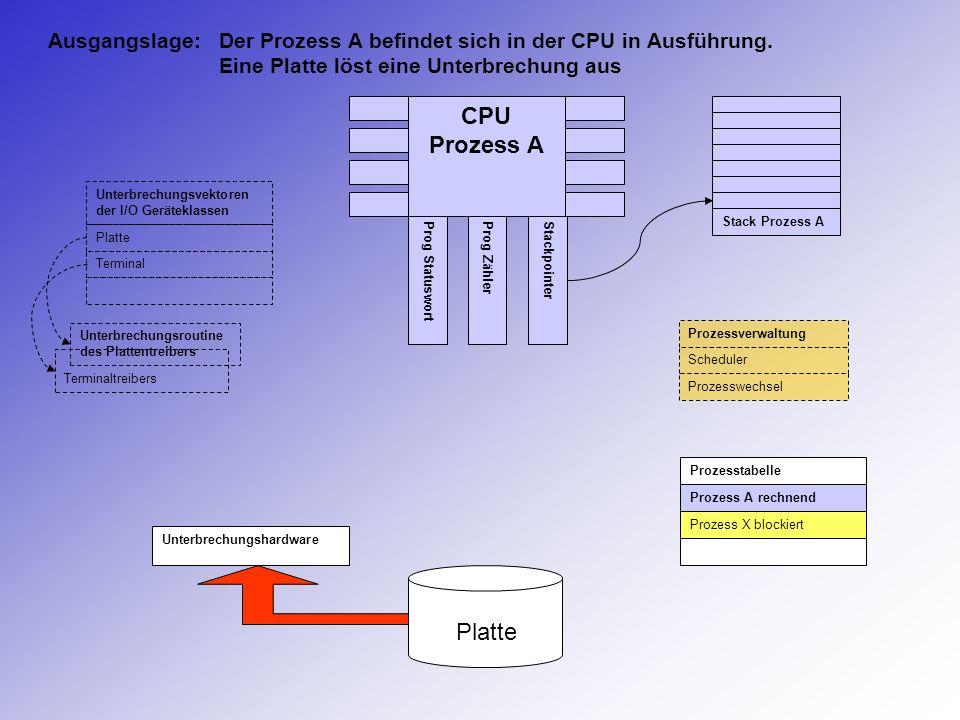 Ausgangslage:. Der Prozess A befindet sich in der CPU in Ausführung