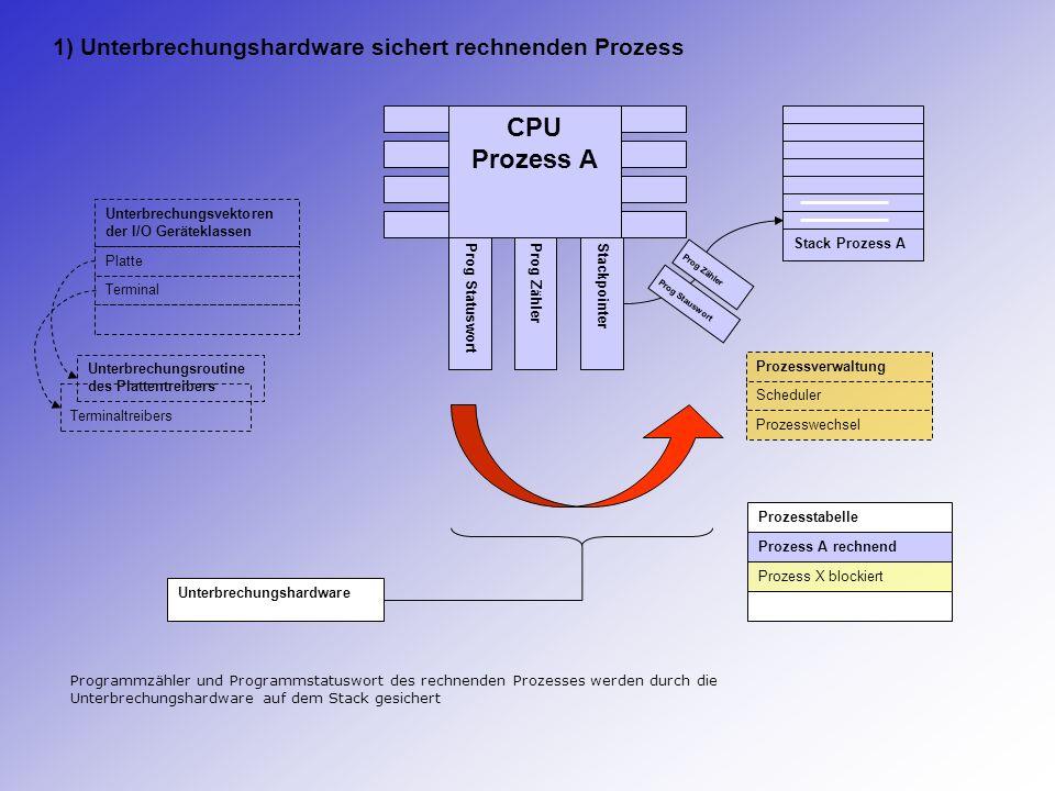 1) Unterbrechungshardware sichert rechnenden Prozess
