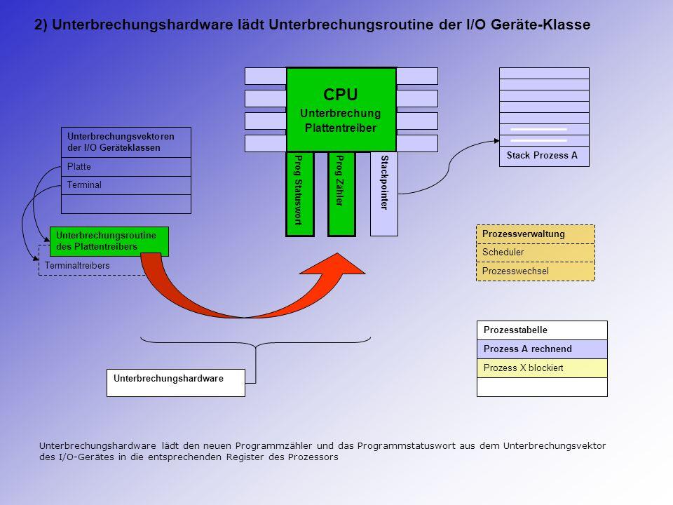 CPU Unterbrechung Plattentreiber