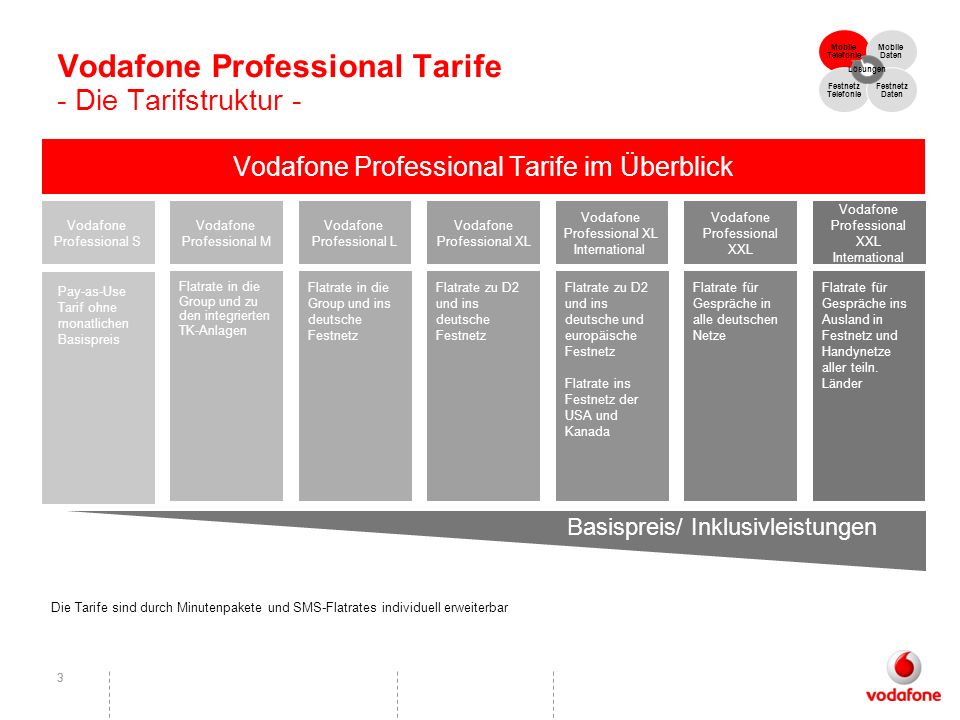 Vodafone Professional Tarife - Die Tarifstruktur -
