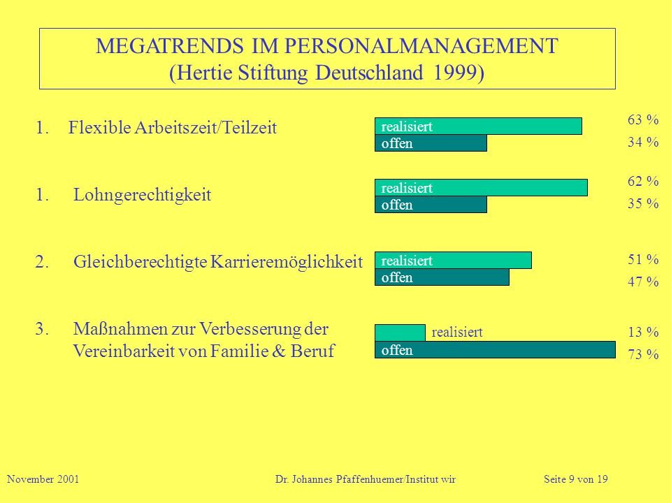 MEGATRENDS IM PERSONALMANAGEMENT (Hertie Stiftung Deutschland 1999)