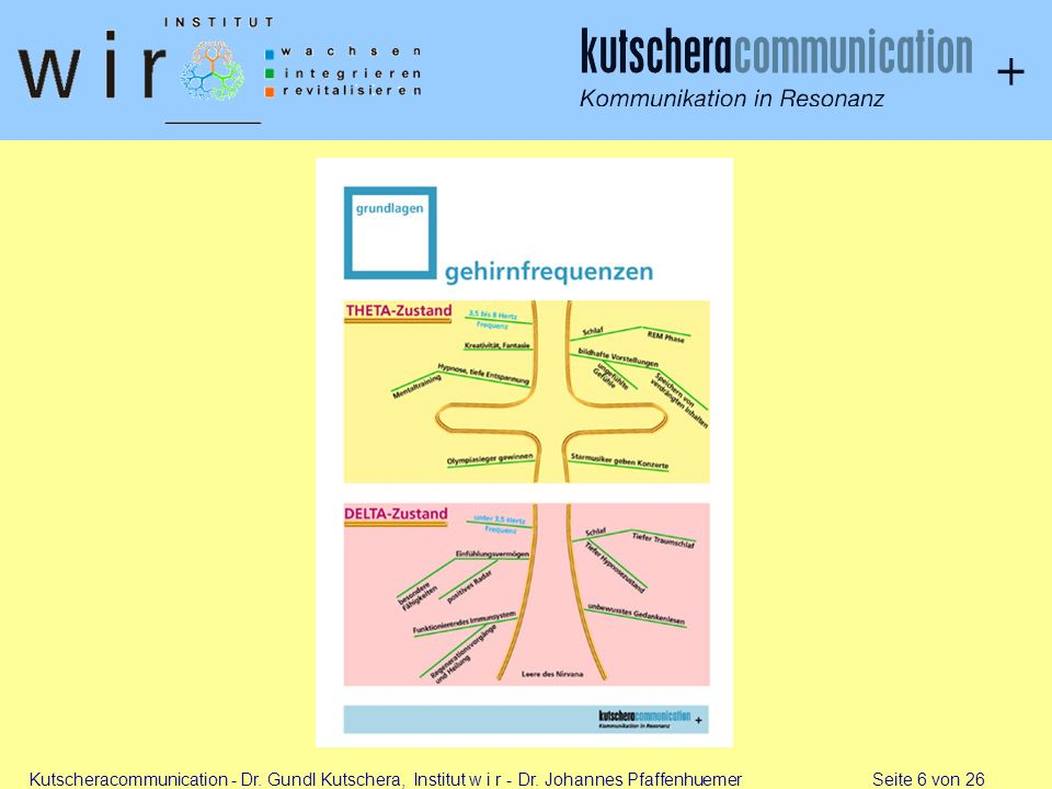 Kutscheracommunication - Dr. Gundl Kutschera, Institut w i r - Dr