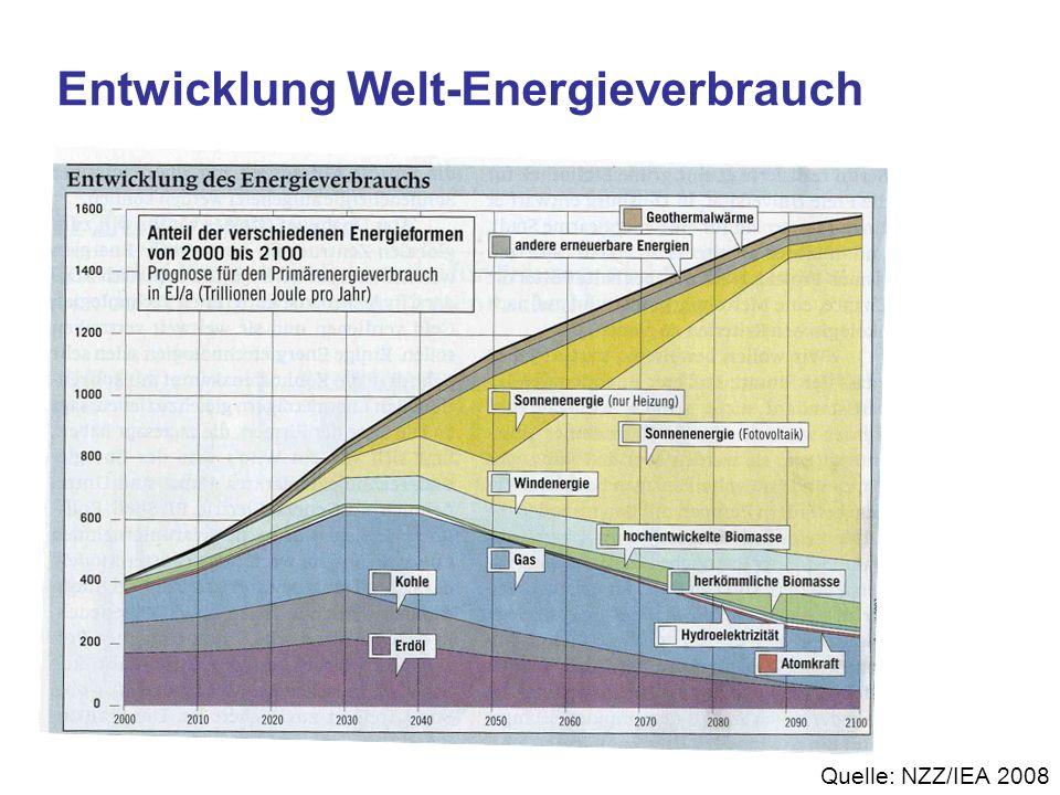 Entwicklung Welt-Energieverbrauch