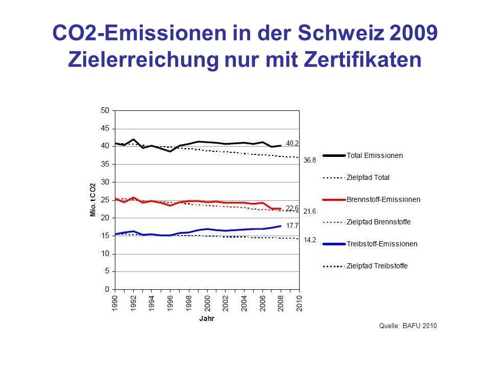CO2-Emissionen in der Schweiz 2009 Zielerreichung nur mit Zertifikaten