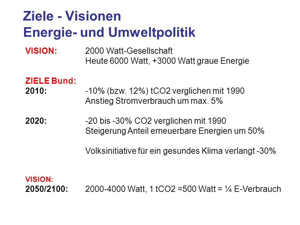 Ziele - Visionen Energie- und Umweltpolitik
