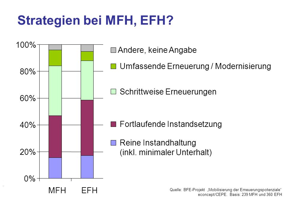 Strategien bei MFH, EFH 0% 20% 40% 60% 80% 100% MFH EFH