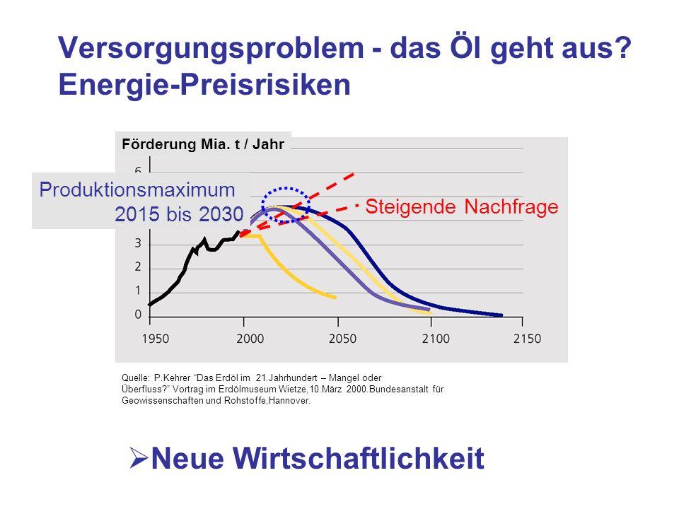 Versorgungsproblem - das Öl geht aus Energie-Preisrisiken