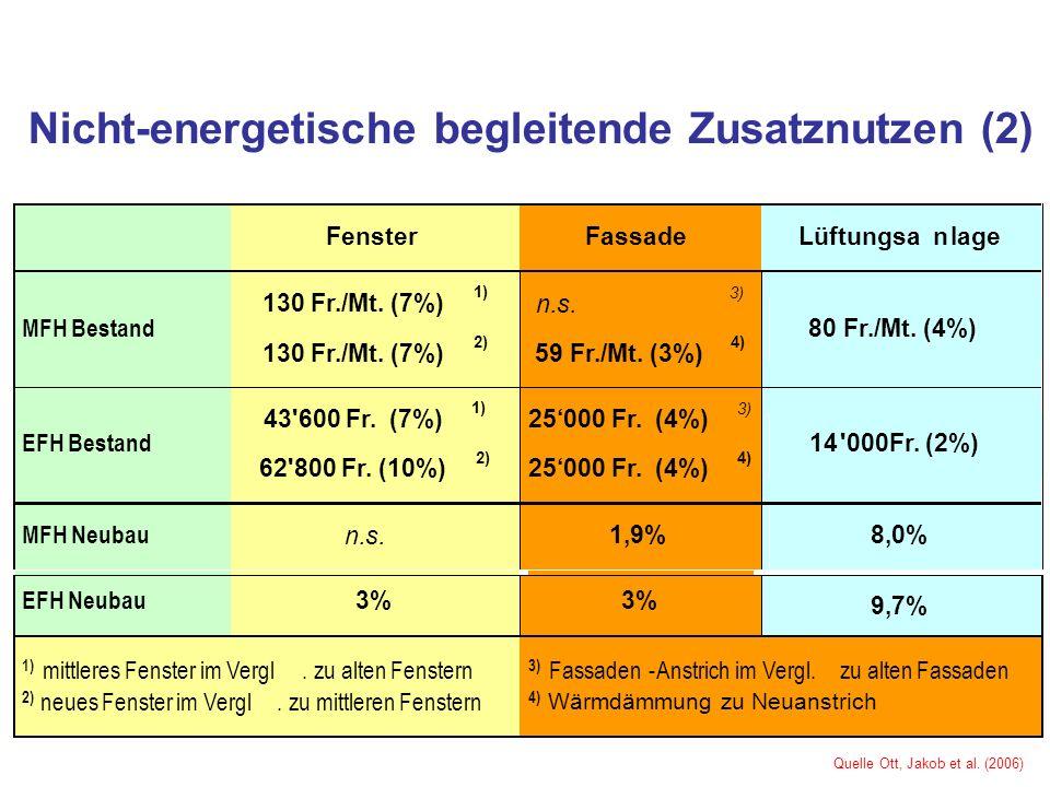 Nicht-energetische begleitende Zusatznutzen (2)