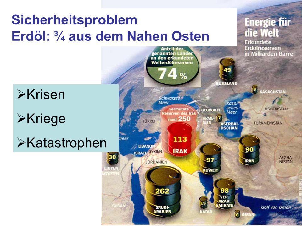 Sicherheitsproblem Erdöl: ¾ aus dem Nahen Osten