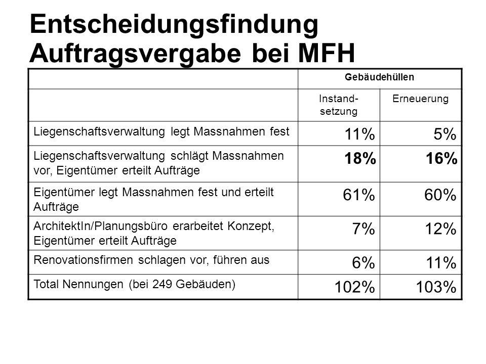 Entscheidungsfindung Auftragsvergabe bei MFH