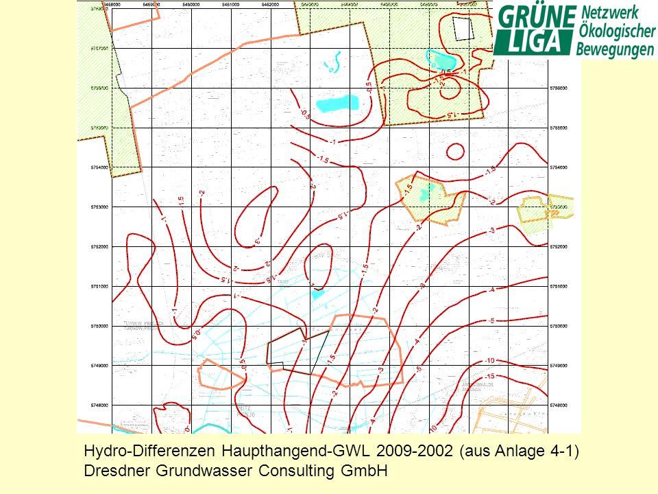 Hydro-Differenzen Haupthangend-GWL 2009-2002 (aus Anlage 4-1)