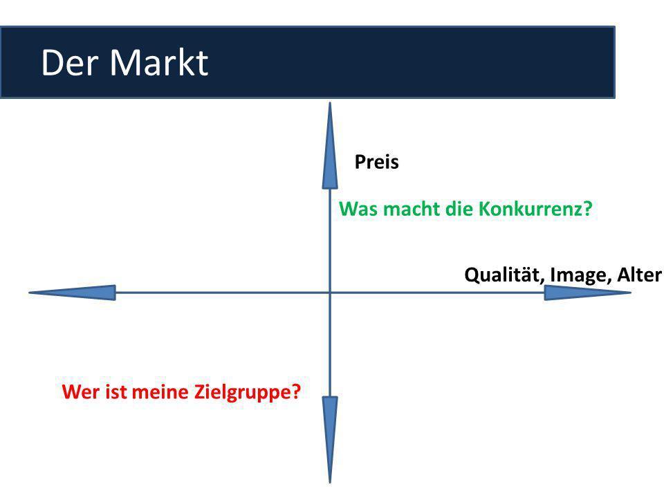 Der Markt Preis Was macht die Konkurrenz Qualität, Image, Alter