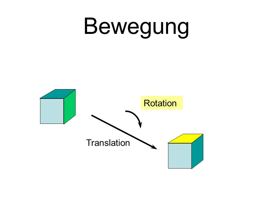Bewegung Rotation Translation