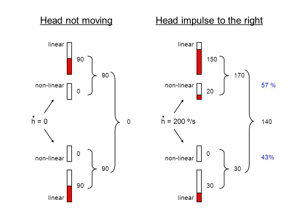 Head impulse to the right