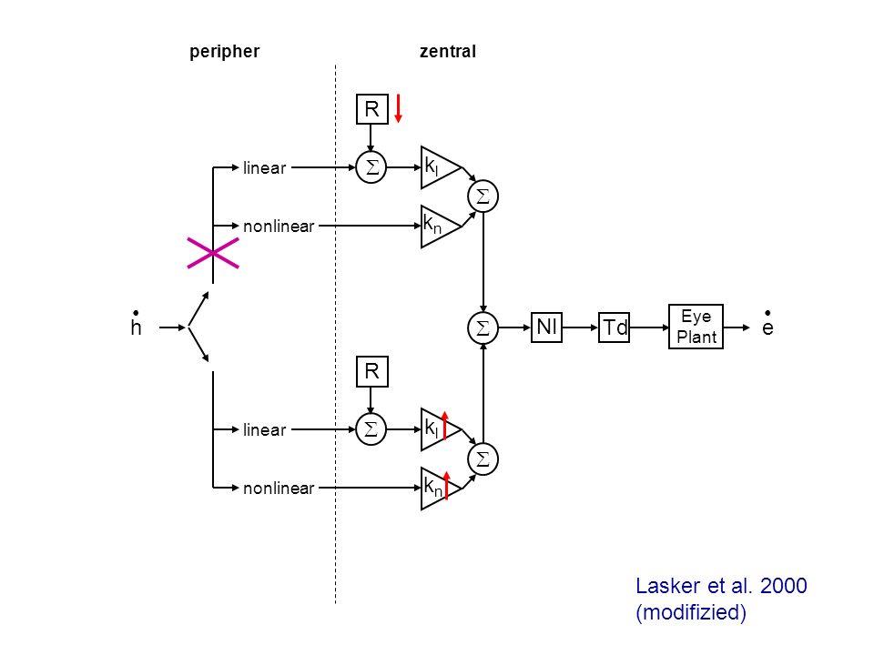 Lasker et al. 2000 (modifizied)