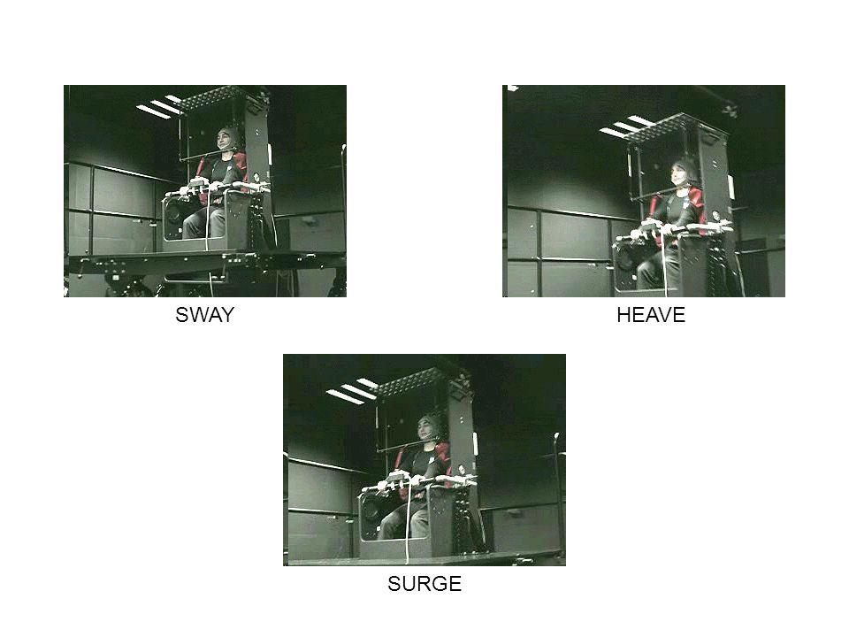 SWAY HEAVE SURGE