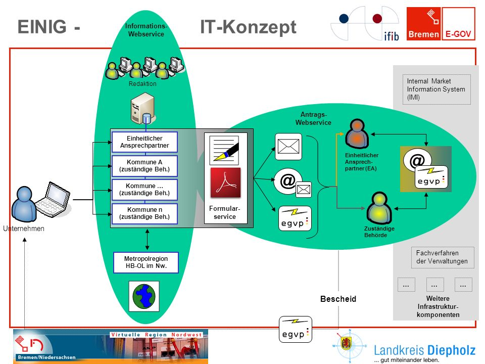 EINIG - IT-Konzept @ @ Bescheid Informations- Webservice Redaktion