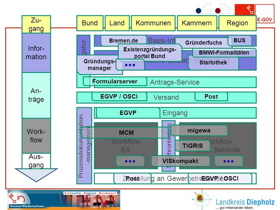 ∙∙∙ ∙∙∙ ∙∙∙ Zu-gang Bund Land Kommunen Kammern Region Infor-mation