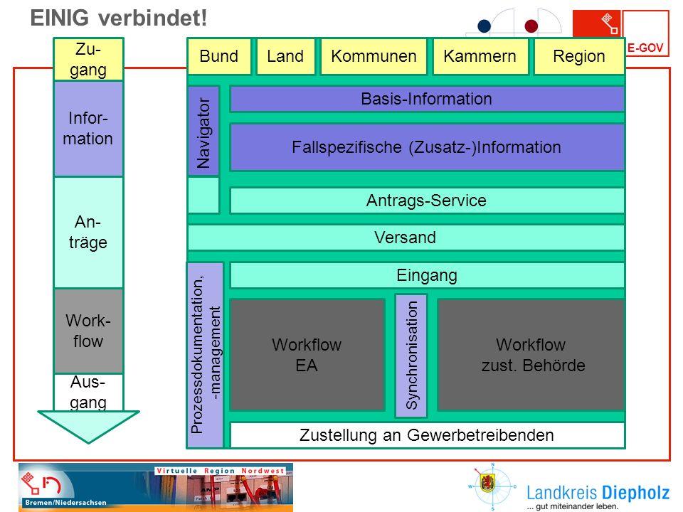 EINIG verbindet! Zu-gang Basis-Information Antrags-Service Versand