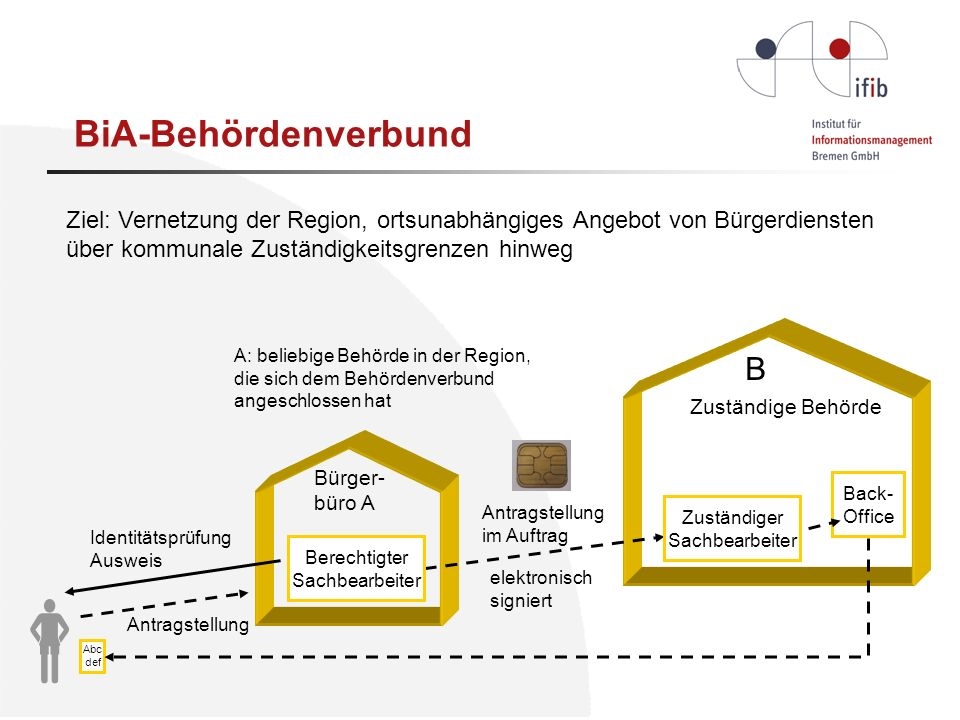  BiA-Behördenverbund B