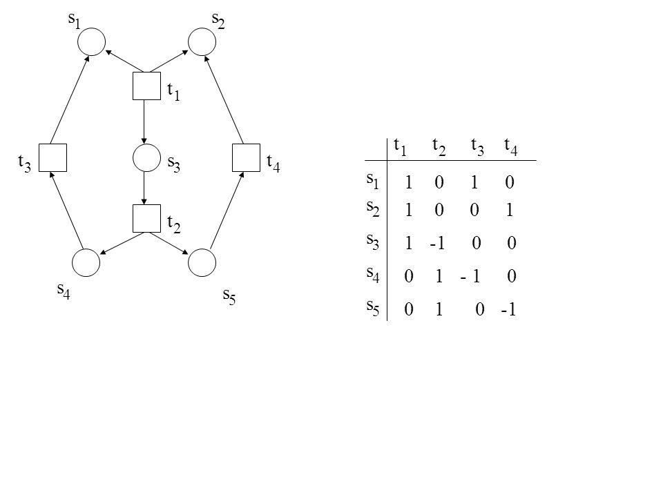 s 2. t. 1. 4. 3. 5. t. 3. 1. 2. 4. s. 5. 1 0 1 0. 1 0 0 1. 1 -1 0 0.
