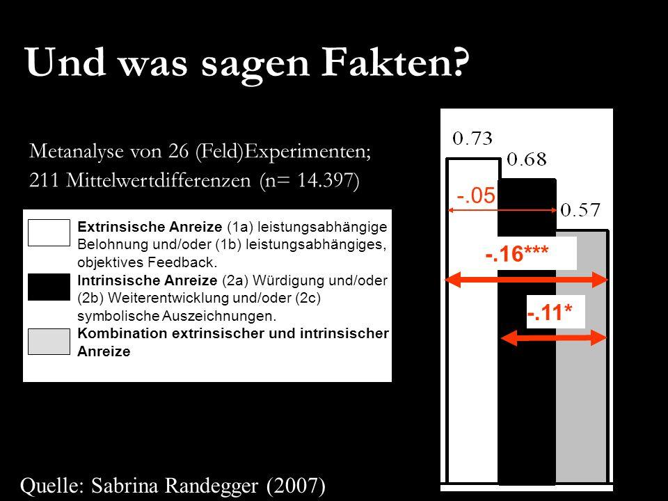 Und was sagen Fakten Metanalyse von 26 (Feld)Experimenten;
