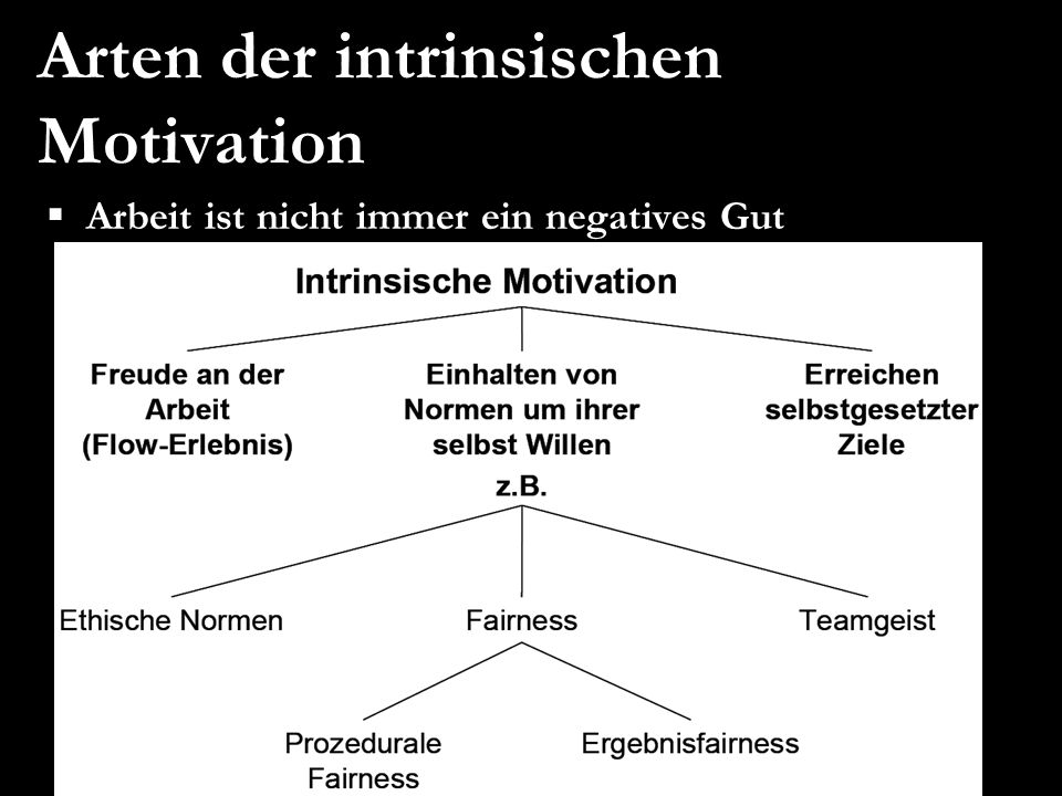 Arten der intrinsischen Motivation