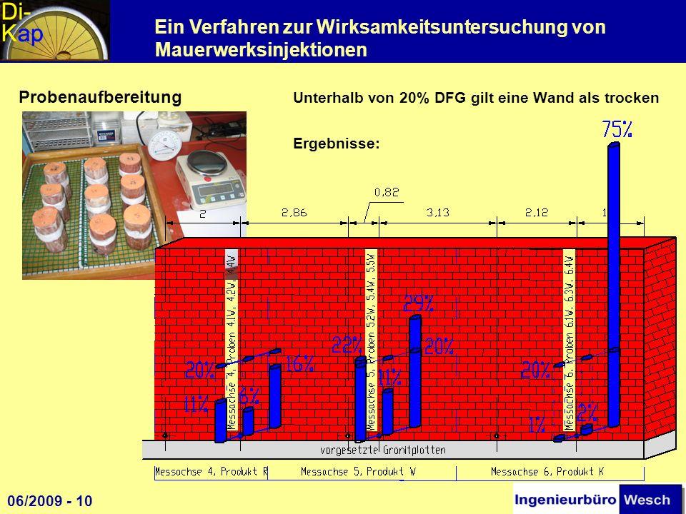 Probenaufbereitung. Unterhalb von 20% DFG gilt eine Wand als trocken