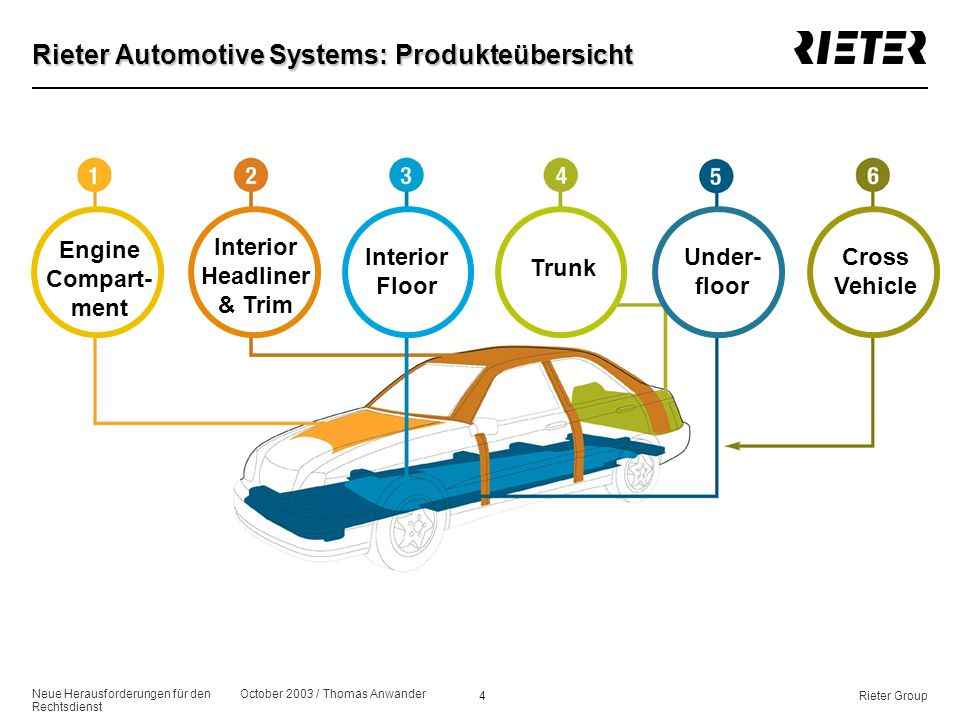 Rieter Automotive Systems: Produkteübersicht