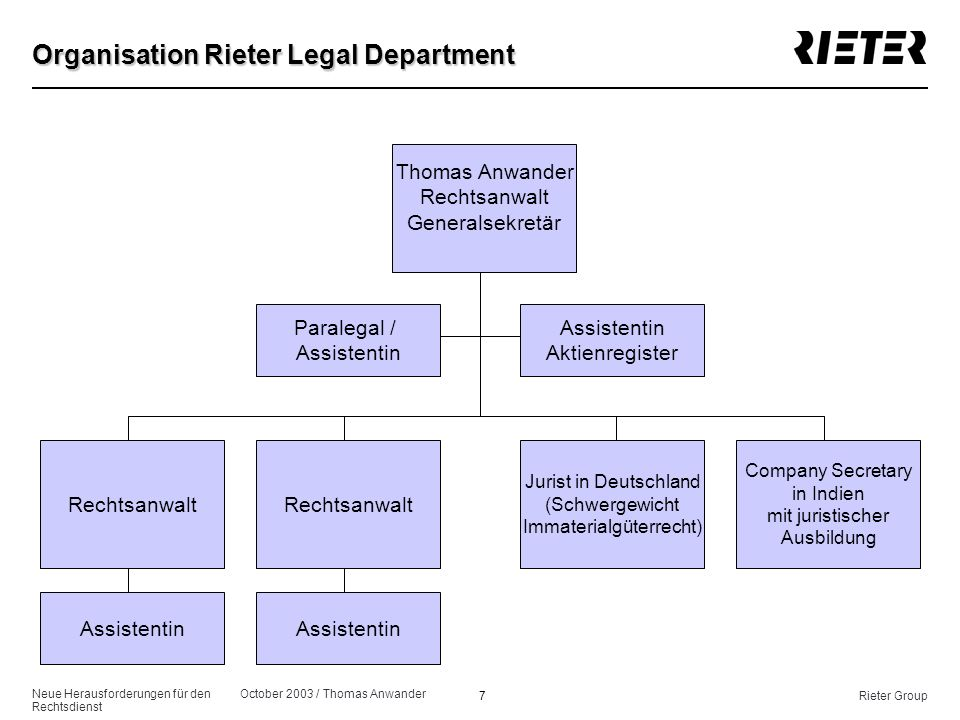Organisation Rieter Legal Department