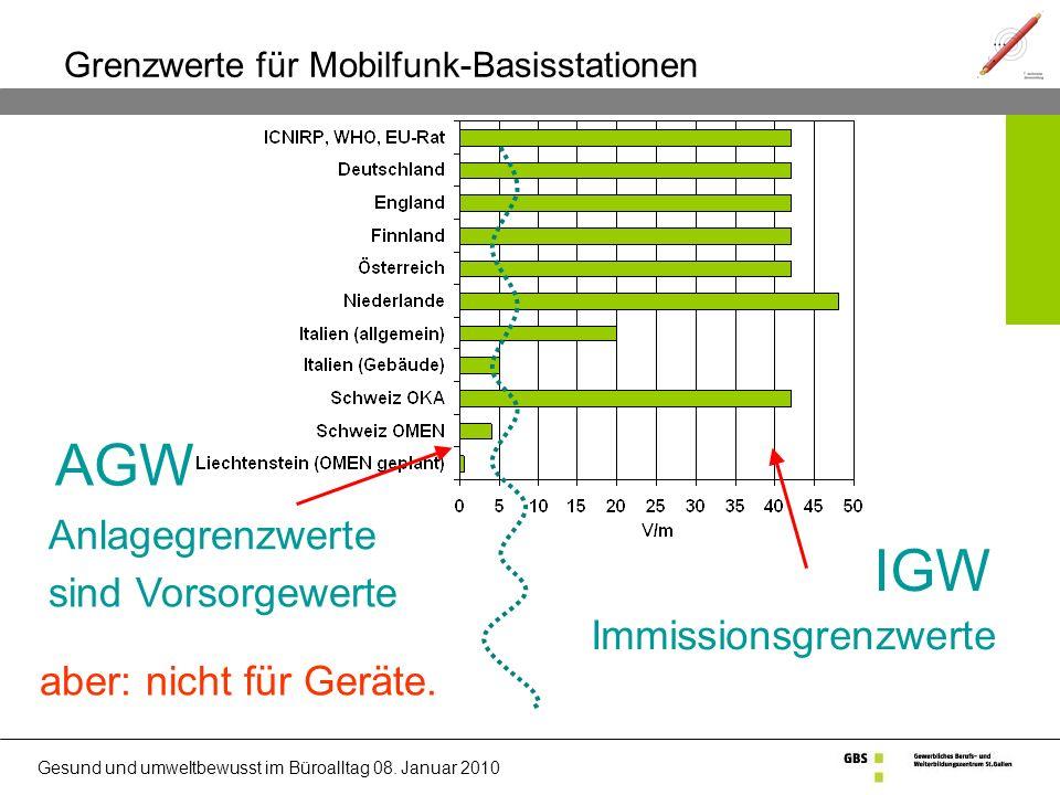 Grenzwerte für Mobilfunk-Basisstationen