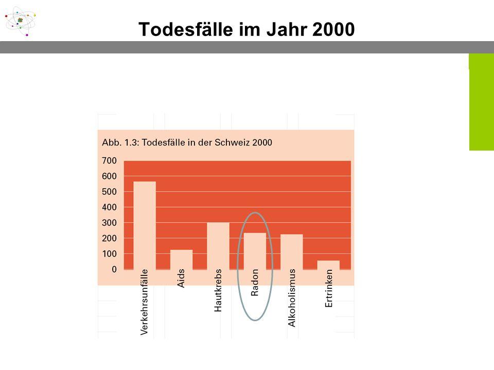 Todesfälle im Jahr 2000