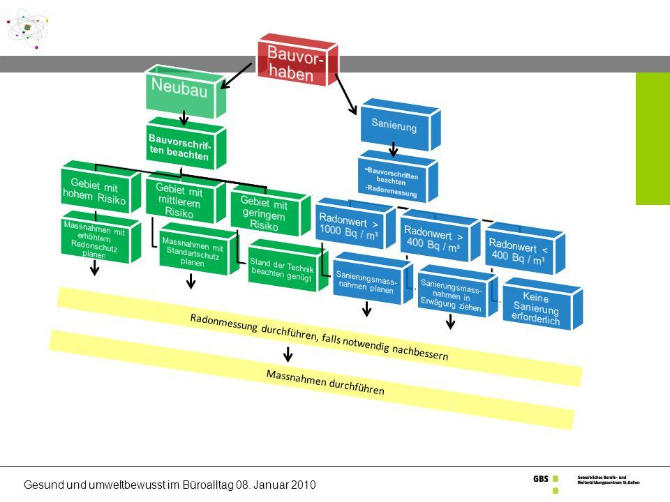 Bauvorschrif- ten beachten -Bauvorschriften beachten