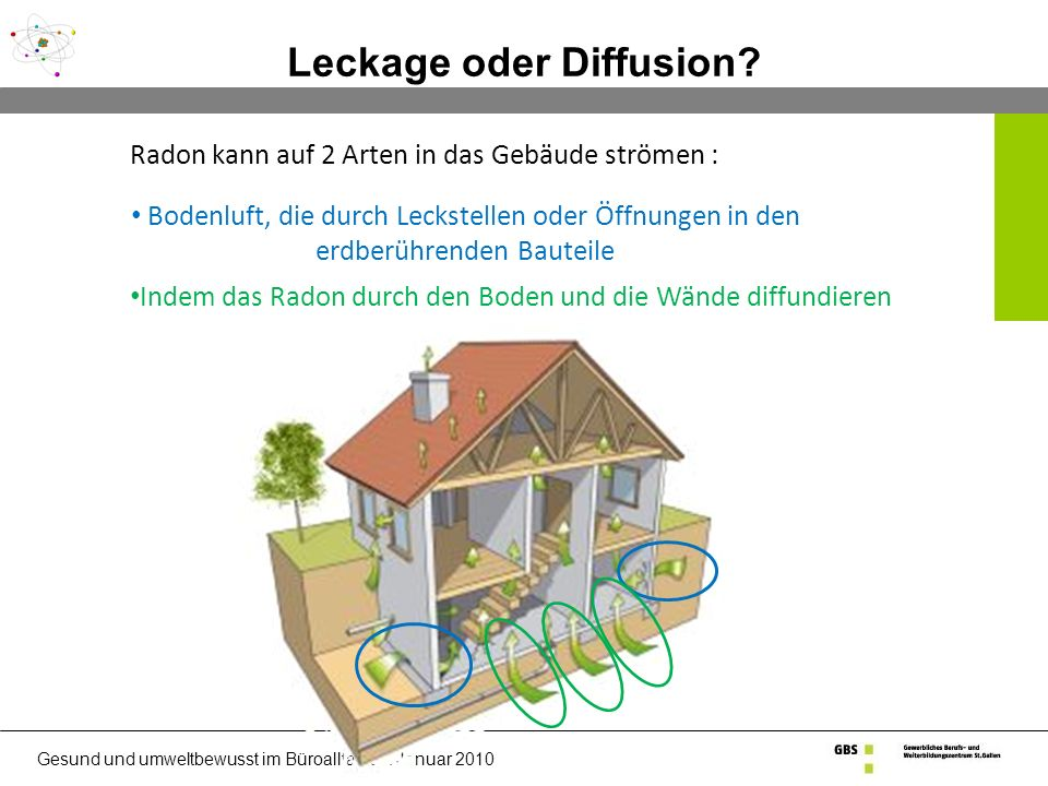 Leckage oder Diffusion