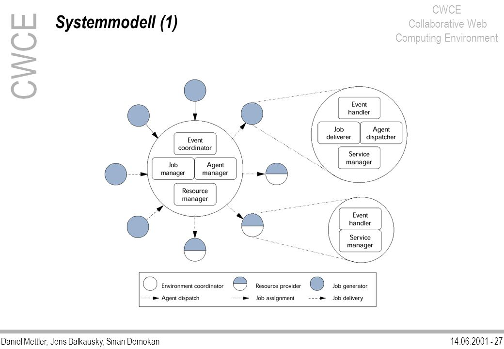 Systemmodell (1) CWCE