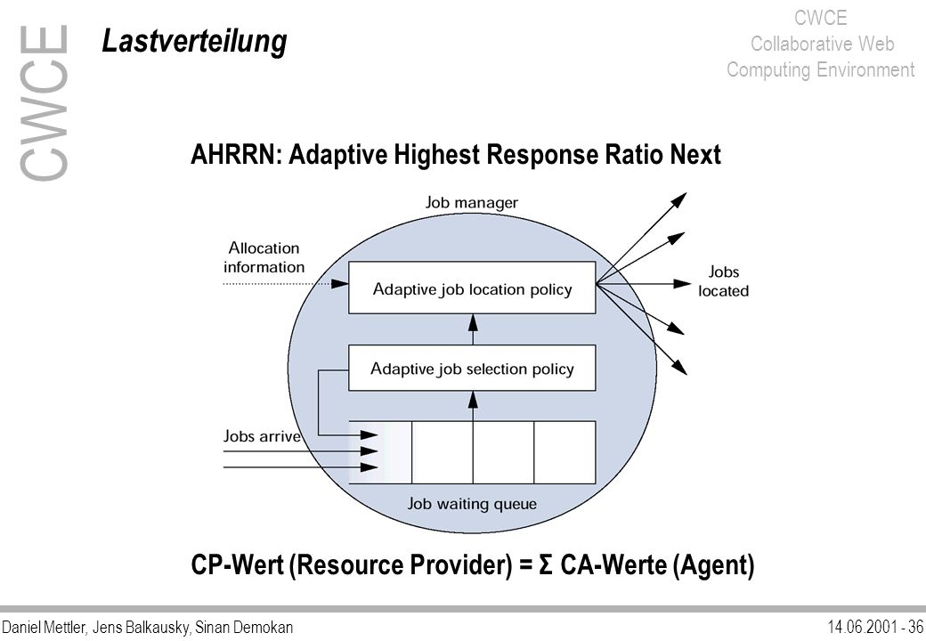 CWCE Lastverteilung AHRRN: Adaptive Highest Response Ratio Next